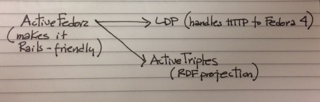 ActiveFedora, LDP, and ActiveTriples diagram