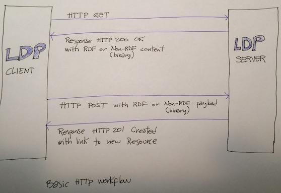 LDP HTTP Workflow