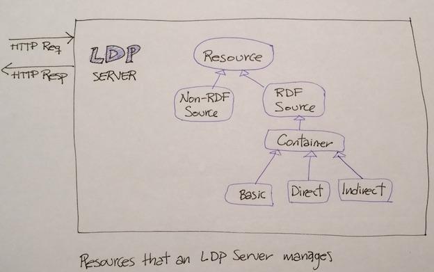 LDP Resources